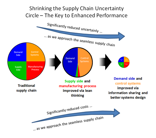 Shrinking Uncertainty Circle