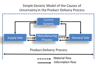 Product Delivery Process