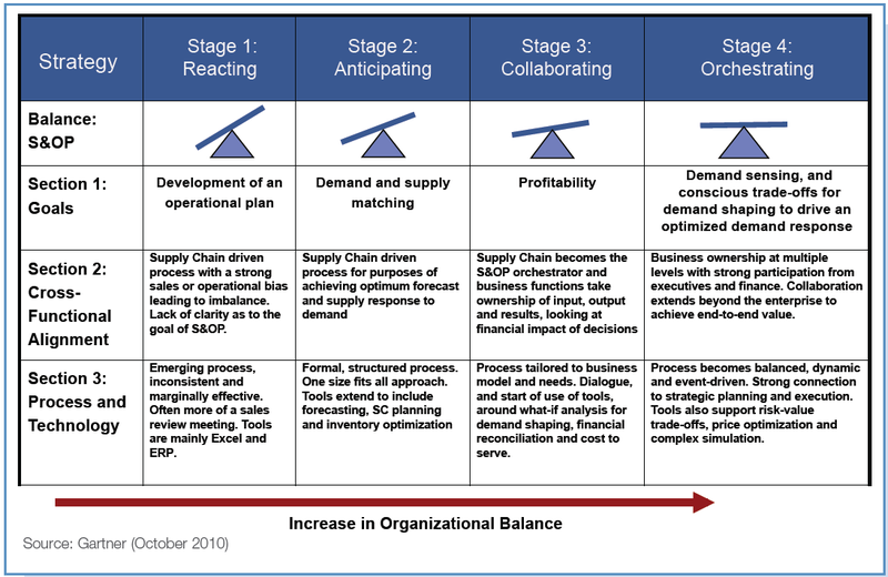 directional imbalances in supply chain