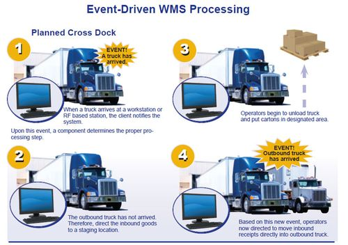 Event_Driven_WMS