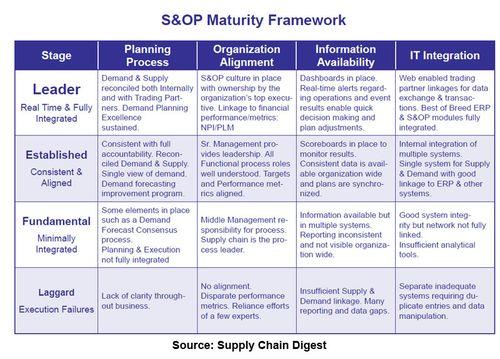 SOP_Maturity