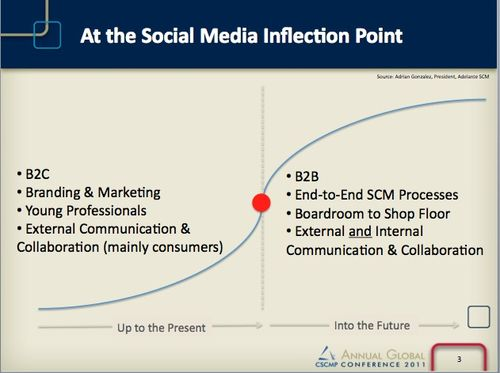 At-the-Social-Media-Inflection-Point