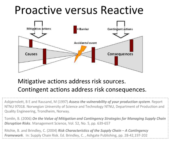 Proactive vs reactive risk management