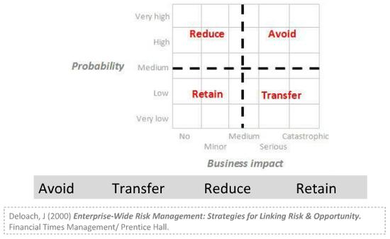 SCRM general strategies
