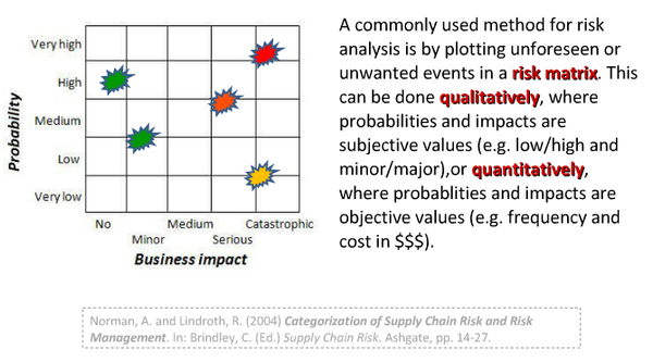 Risk analysis matrix 01