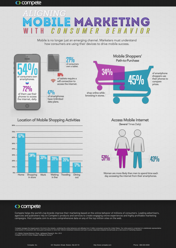 Mobile marketing and consumer behavior