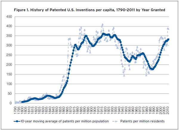 US Patents per capita