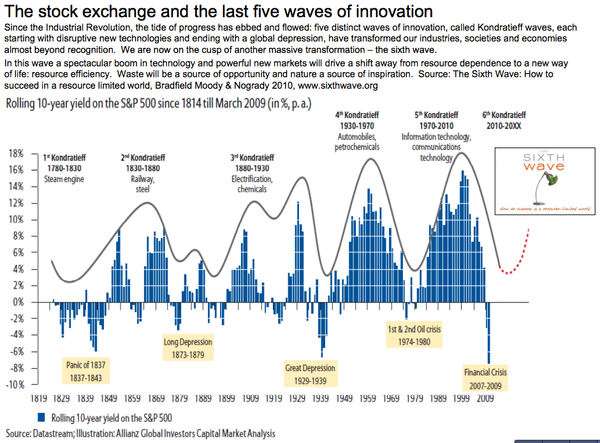 Five Waves of Innovation