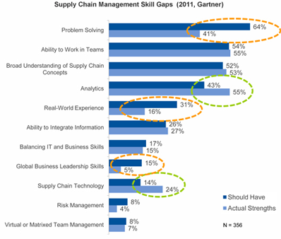 Gaps_SupplyChain