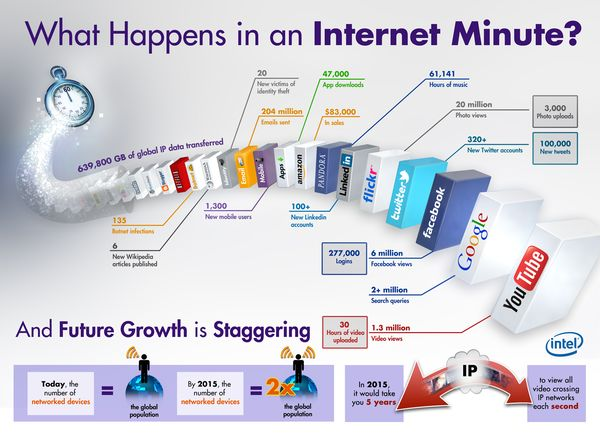 Internet minute infographic_1080_logo
