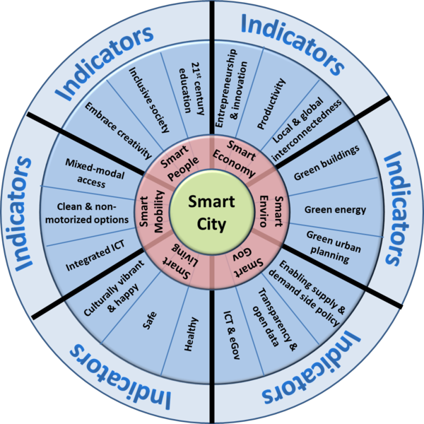 Smart cities wheel