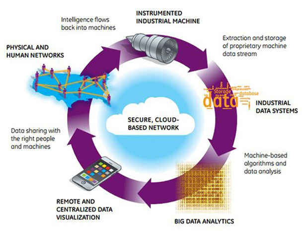 Ge-industrial-internet-data-loopbig-620x465