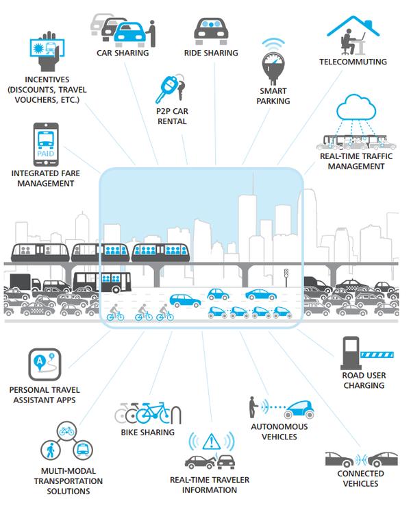 Future of Urban Transportation 02