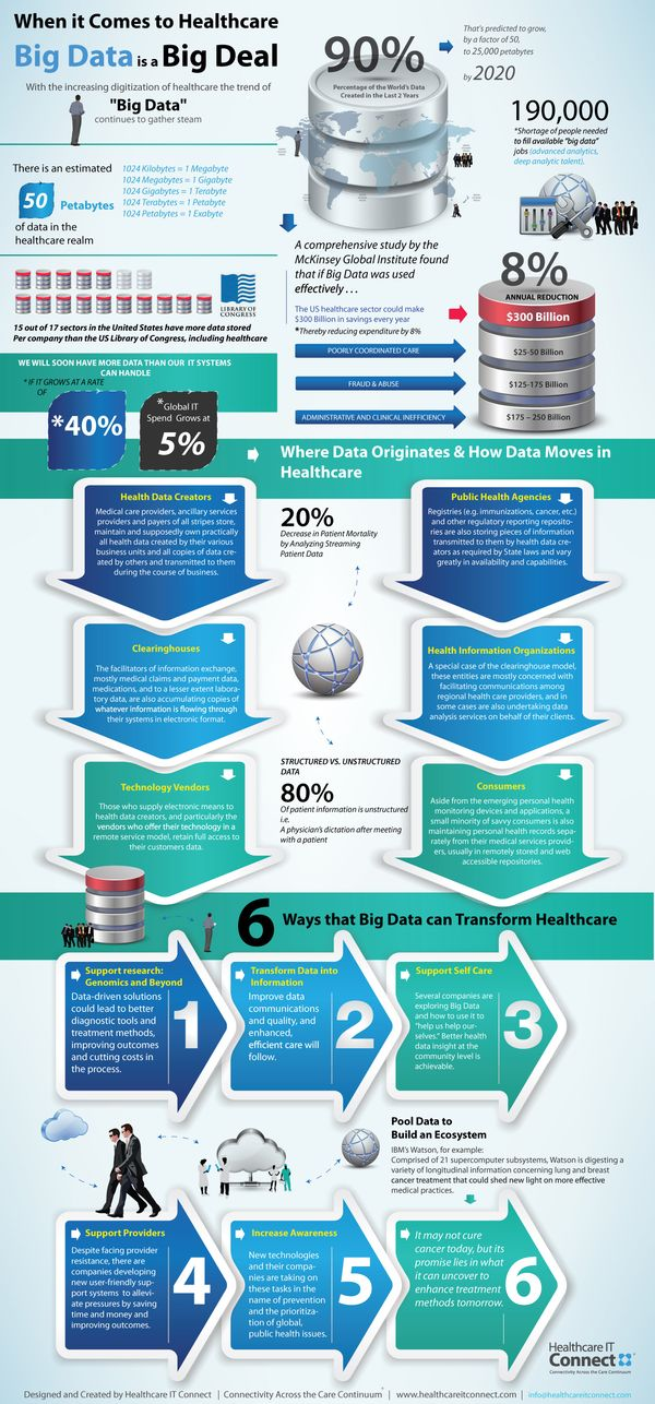 Infographic-BIG-DATA and healthcare